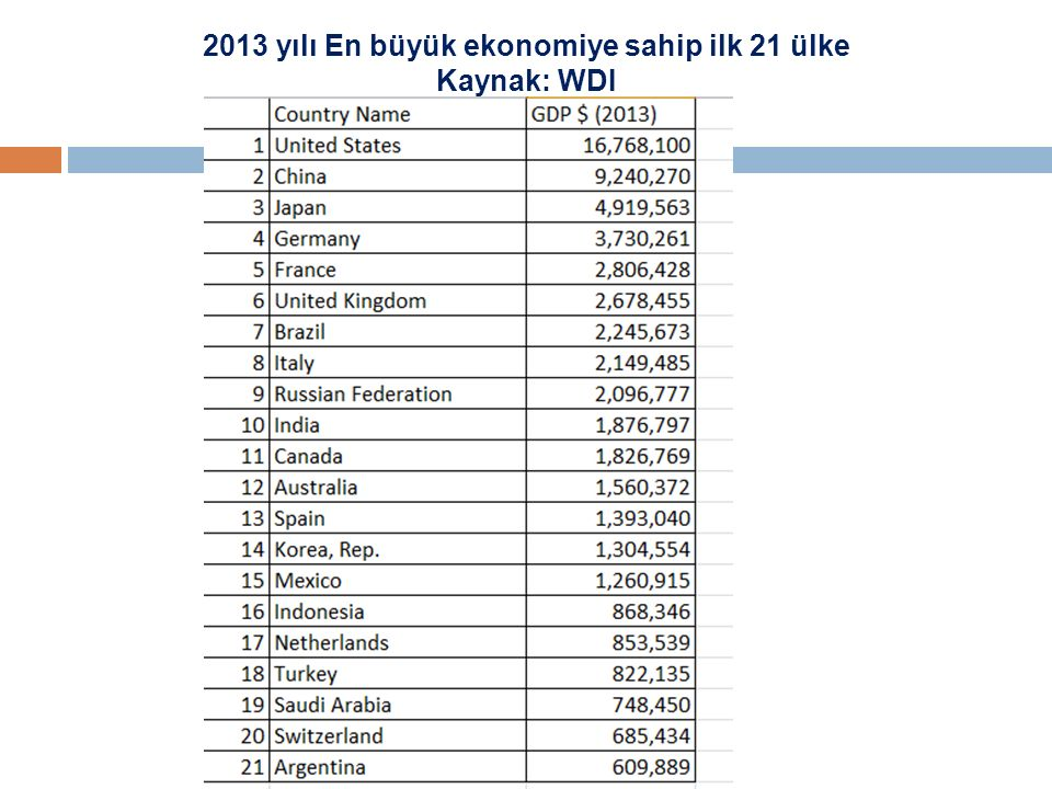 2013 yılı En büyük ekonomiye sahip ilk 21 ülke