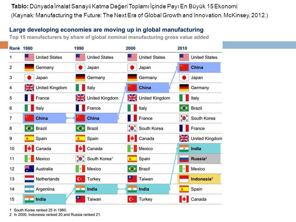 Tablo: Dünyada İmalat Sanayii Katma Değeri Toplamı İçinde Payı En Büyük 15 Ekonomi