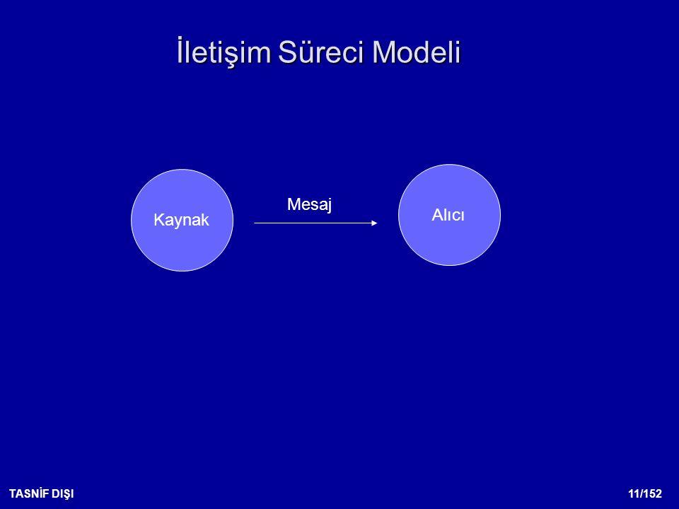 İletişim Süreci Modeli
