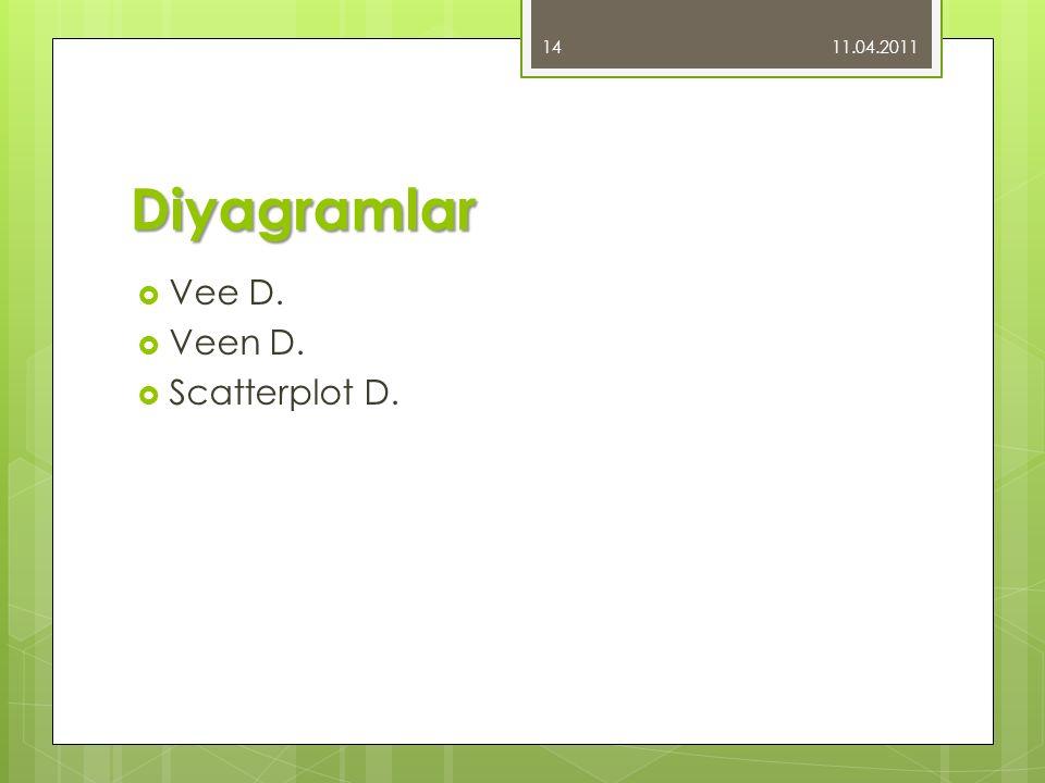 11.04.2011 Diyagramlar Vee D. Veen D. Scatterplot D.