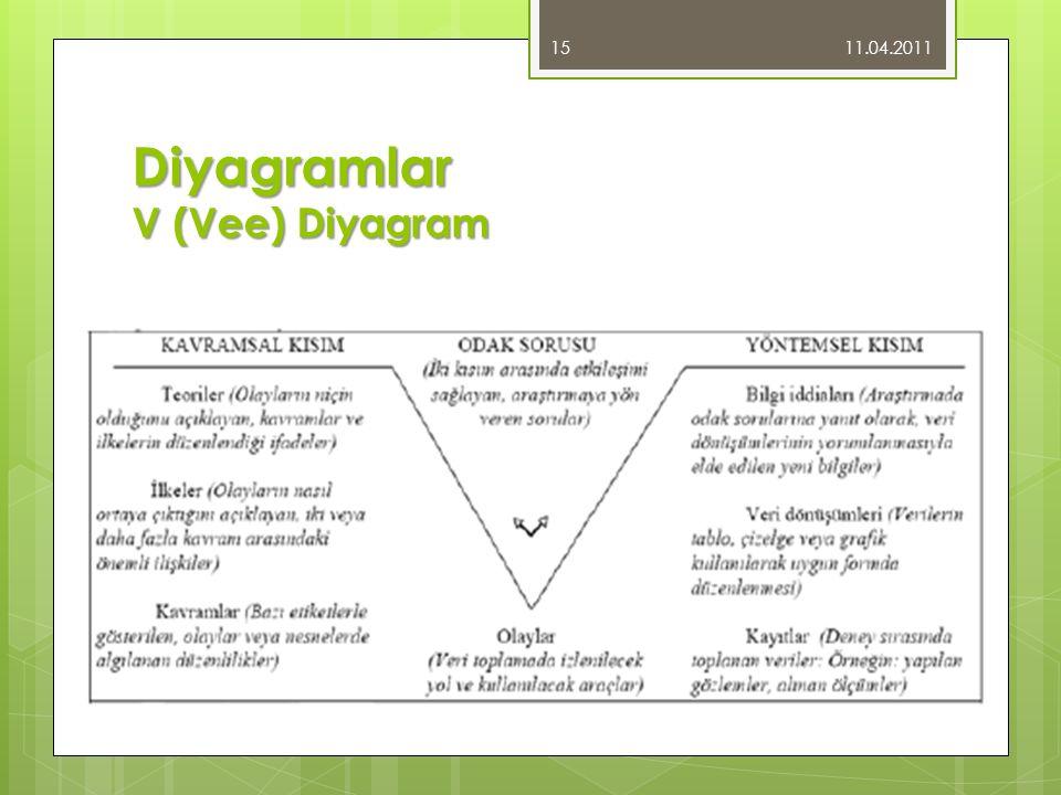 Diyagramlar V (Vee) Diyagram