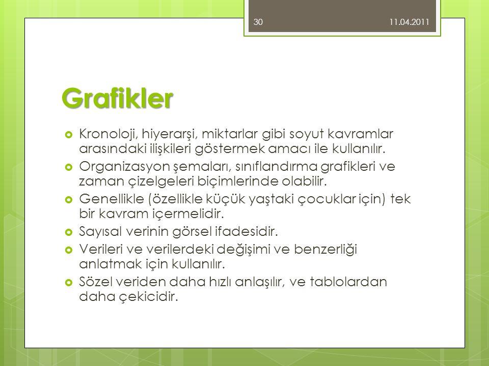 11.04.2011 Grafikler. Kronoloji, hiyerarşi, miktarlar gibi soyut kavramlar arasındaki ilişkileri göstermek amacı ile kullanılır.