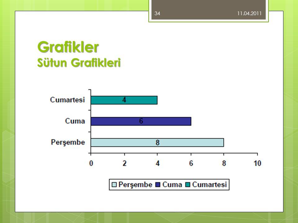 Grafikler Sütun Grafikleri