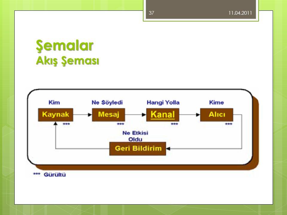 11.04.2011 Şemalar Akış Şeması