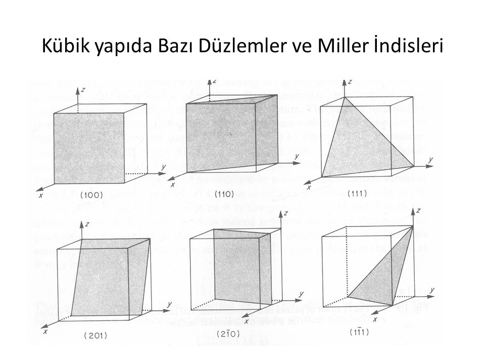 Kübik yapıda Bazı Düzlemler ve Miller İndisleri