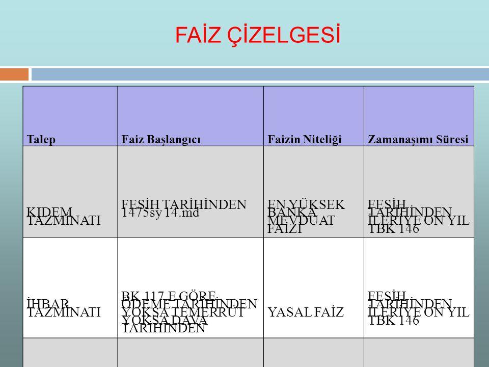 FAİZ ÇİZELGESİ KIDEM TAZMİNATI FESİH TARİHİNDEN 1475sy 14.md