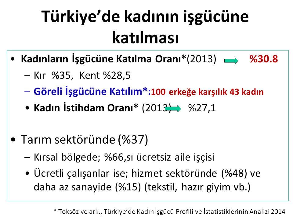 Türkiye'de kadının işgücüne katılması