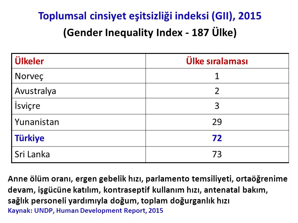 Toplumsal cinsiyet eşitsizliği indeksi (GII), 2015