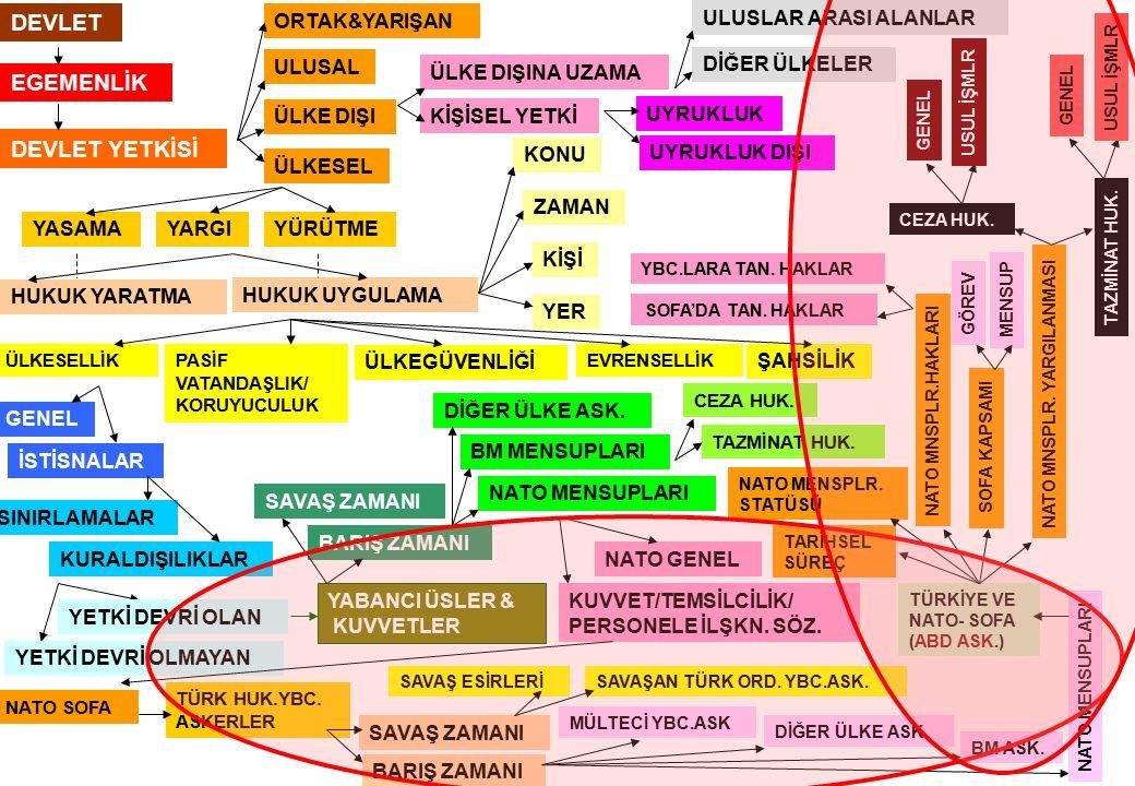 DEVLET EGEMENLİK DEVLET YETKİSİ ÜLKESEL ÜLKE DIŞI ORTAK&YARIŞAN ULUSAL