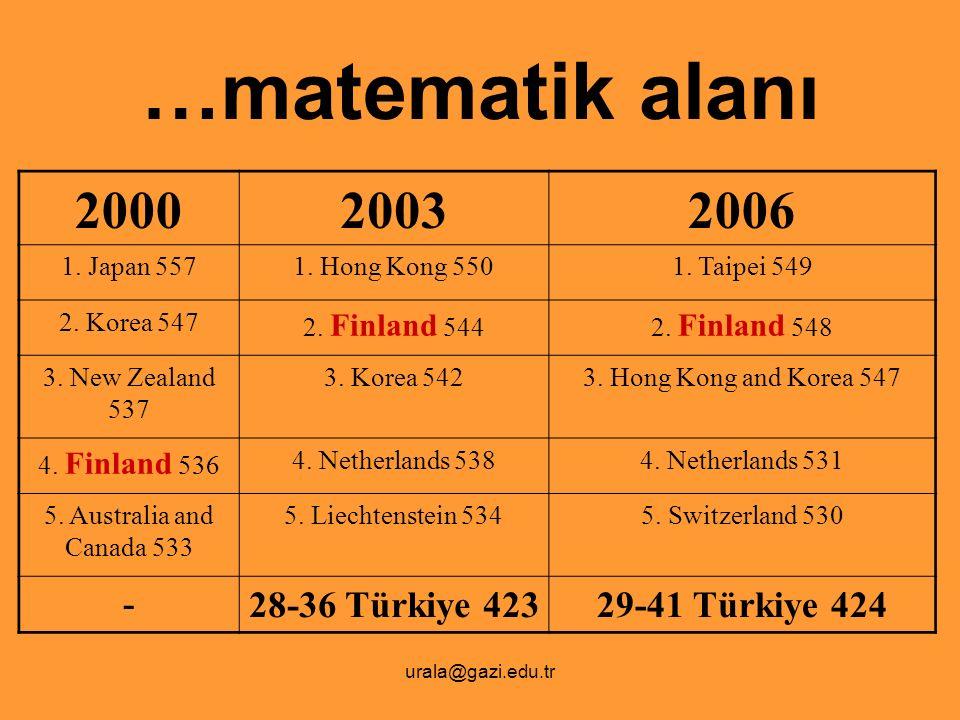 …matematik alanı 2000 2003 2006 - 28-36 Türkiye 423 29-41 Türkiye 424