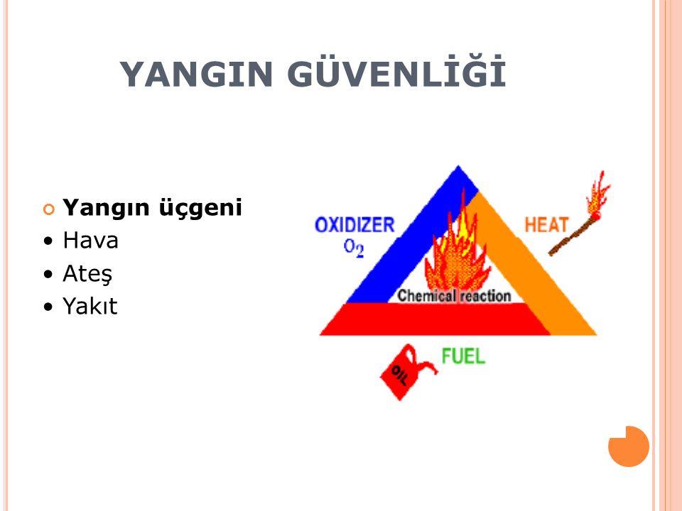 YANGIN GÜVENLİĞİ Yangın üçgeni • Hava • Ateş • Yakıt