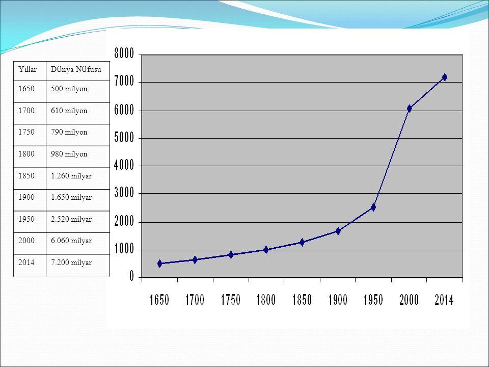 Yıllar Dünya Nüfusu. 1650. 500 milyon. 1700. 610 milyon. 1750. 790 milyon. 1800. 980 milyon.