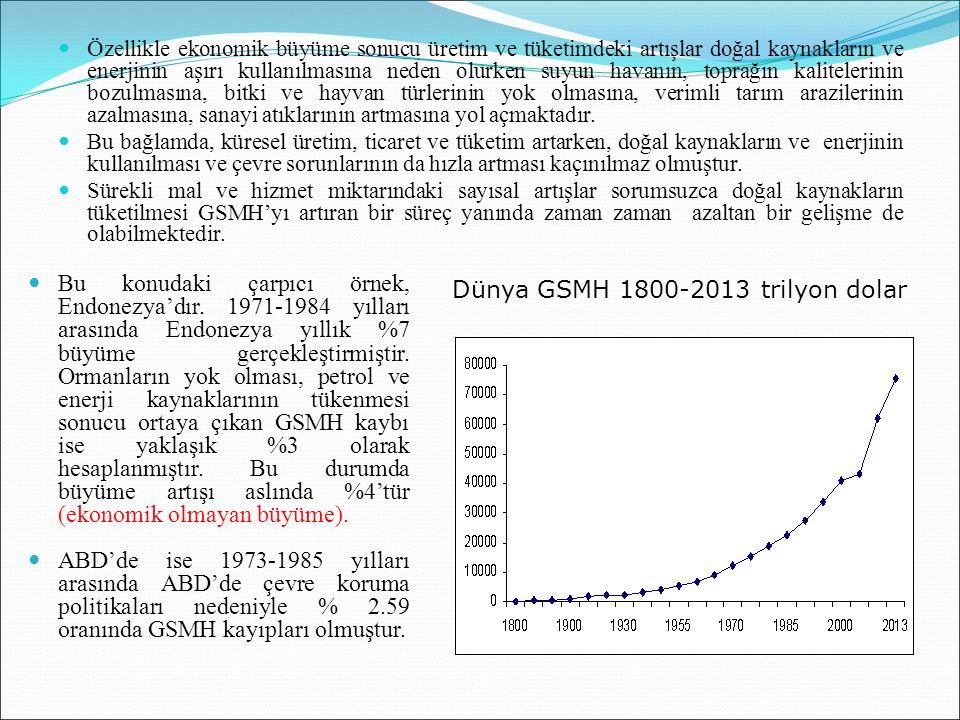 Dünya GSMH 1800-2013 trilyon dolar