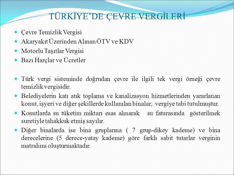 TÜRKİYE'DE ÇEVRE VERGİLERİ