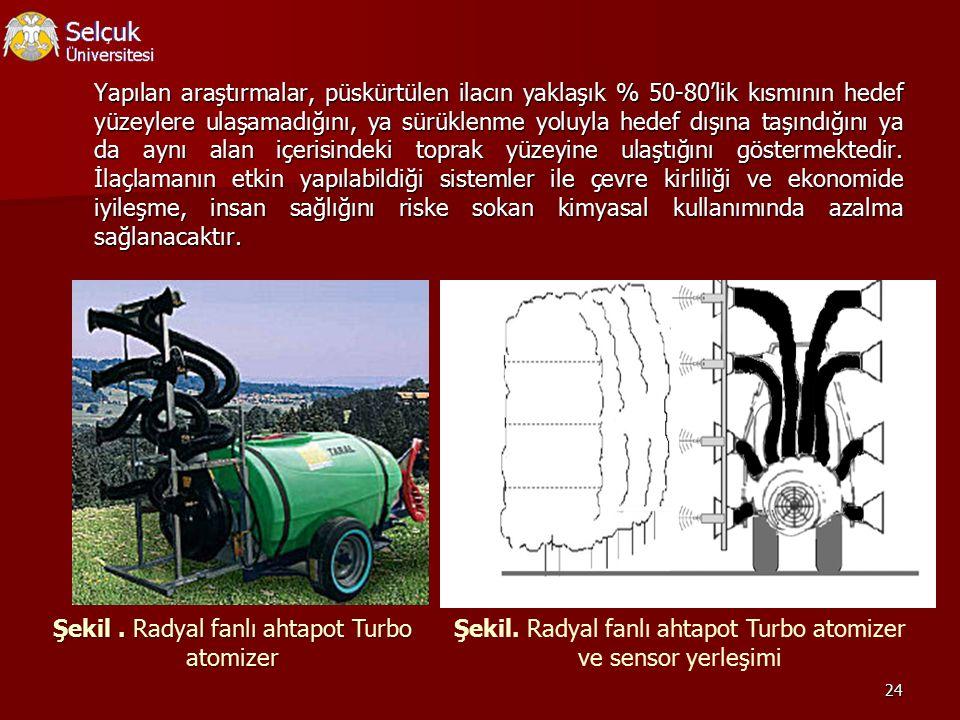 Şekil . Radyal fanlı ahtapot Turbo atomizer