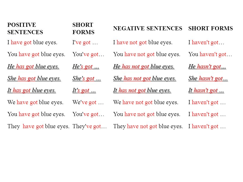 POSITIVE SENTENCES SHORT FORMS. NEGATIVE SENTENCES. I have got blue eyes. I ve got … I have not got blue eyes.