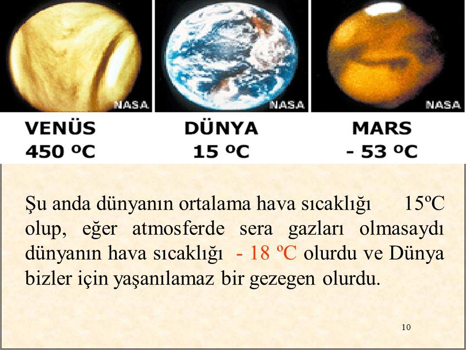 Şu anda dünyanın ortalama hava sıcaklığı 15ºC olup, eğer atmosferde sera gazları olmasaydı dünyanın hava sıcaklığı - 18 ºC olurdu ve Dünya bizler için yaşanılamaz bir gezegen olurdu.