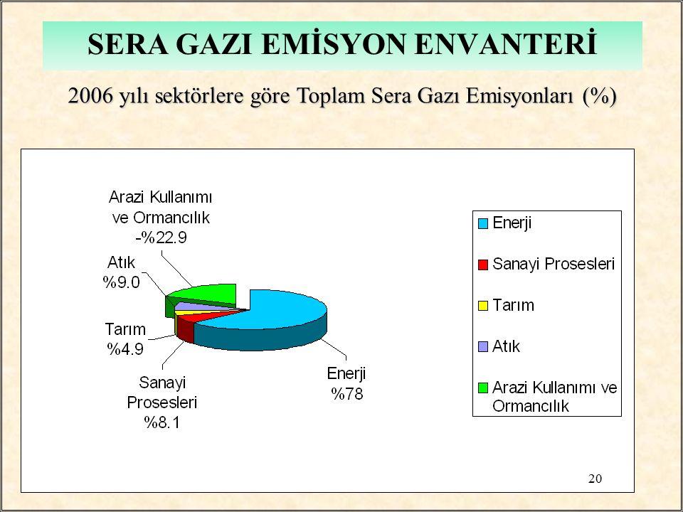 SERA GAZI EMİSYON ENVANTERİ