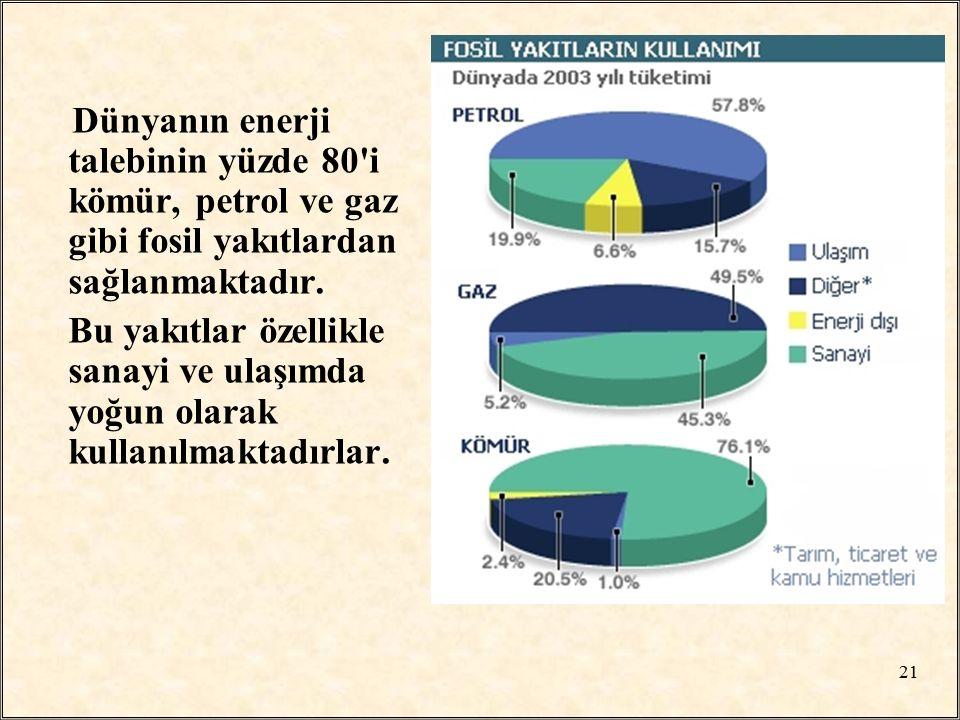 Dünyanın enerji talebinin yüzde 80 i kömür, petrol ve gaz gibi fosil yakıtlardan sağlanmaktadır.