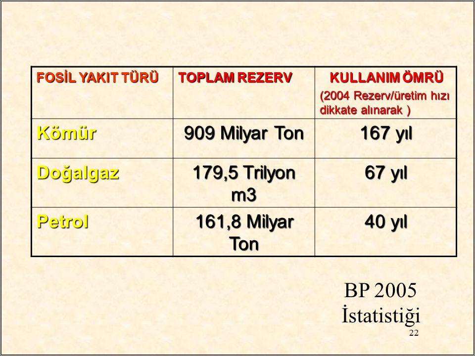 BP 2005 İstatistiği Kömür 909 Milyar Ton 167 yıl Doğalgaz