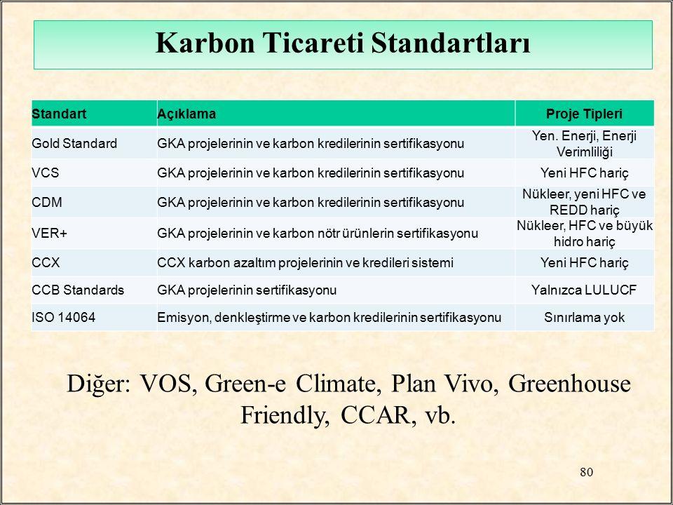 Karbon Ticareti Standartları