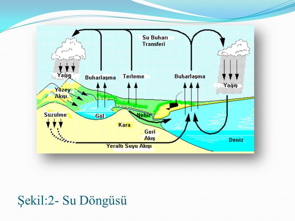 Şekil:2- Su Döngüsü