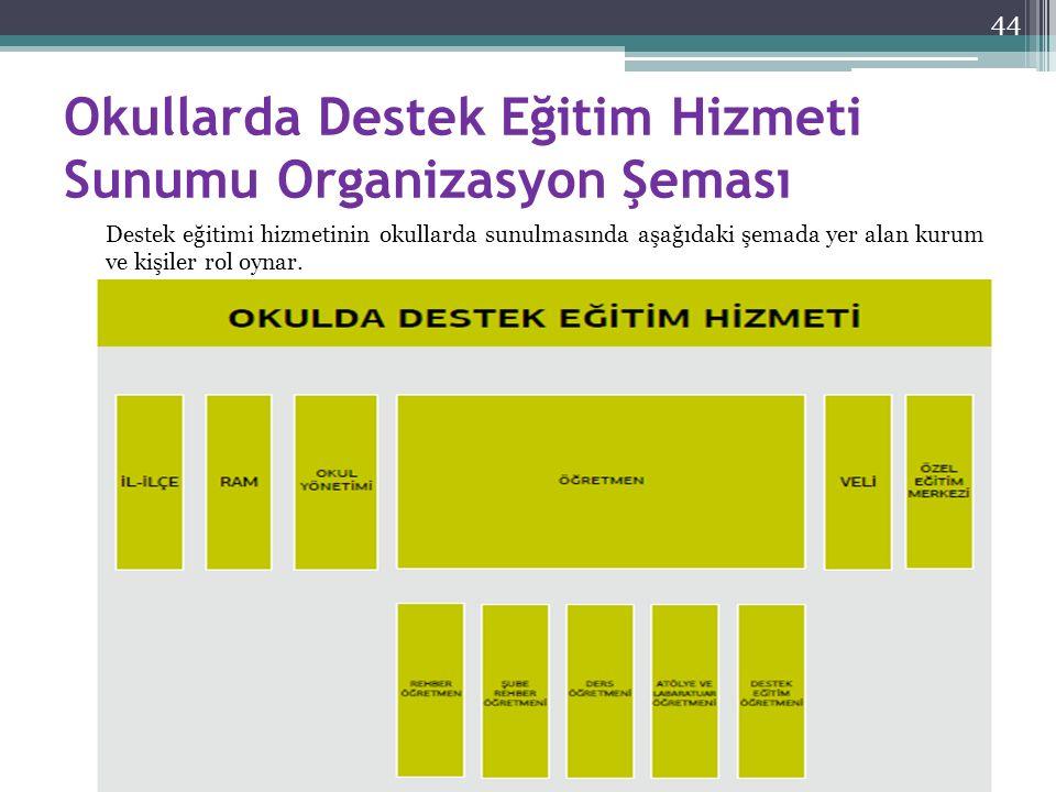 Okullarda Destek Eğitim Hizmeti Sunumu Organizasyon Şeması