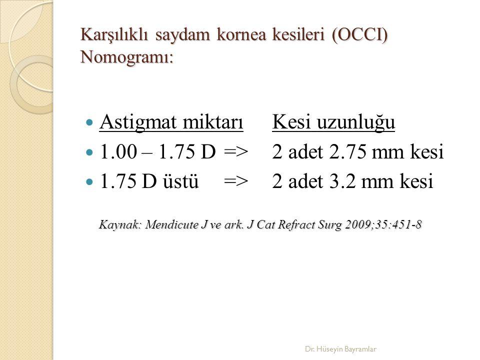 Karşılıklı saydam kornea kesileri (OCCI) Nomogramı: