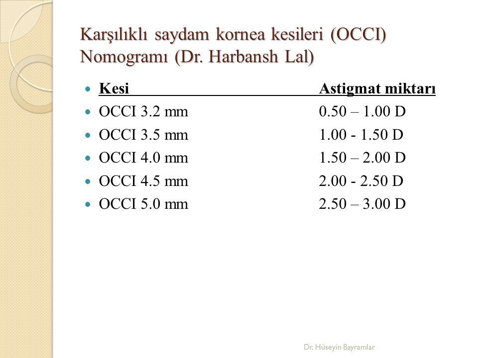 Karşılıklı saydam kornea kesileri (OCCI) Nomogramı (Dr. Harbansh Lal)