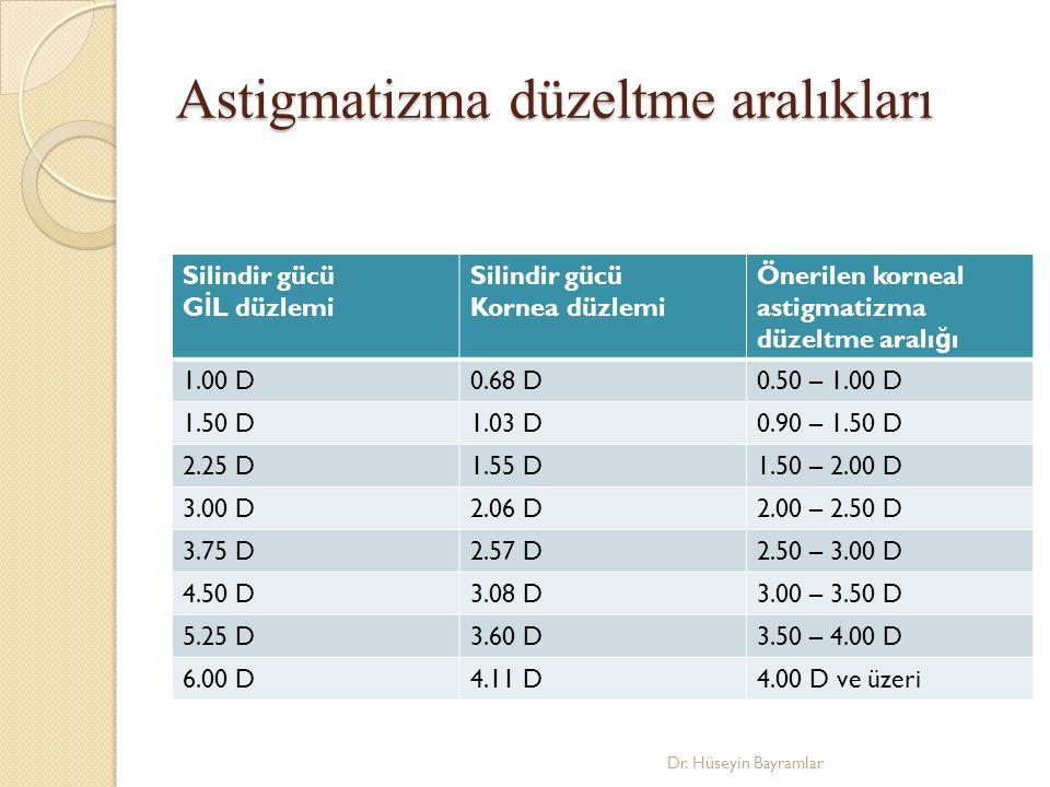 Astigmatizma düzeltme aralıkları
