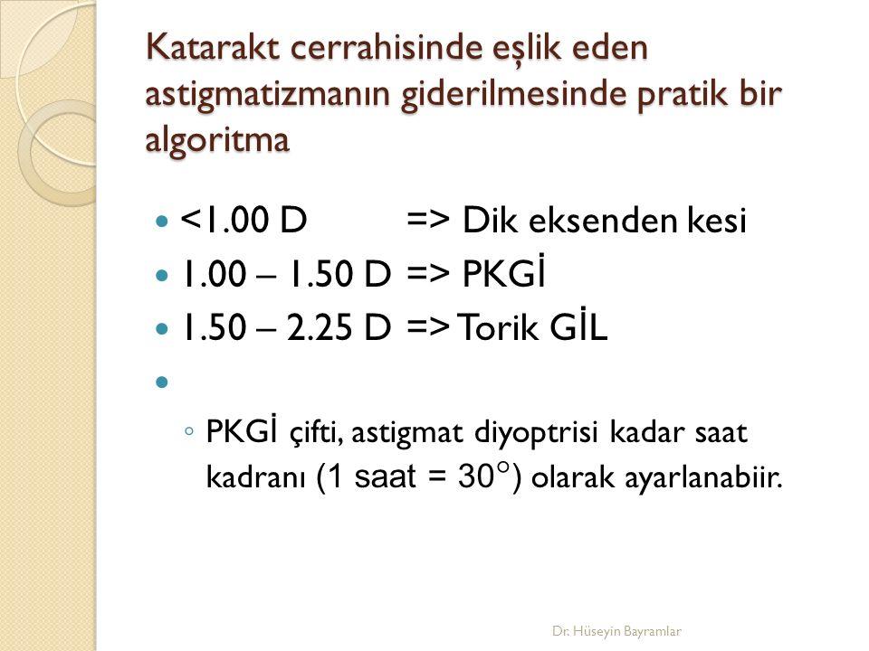 <1.00 D => Dik eksenden kesi 1.00 – 1.50 D => PKGİ