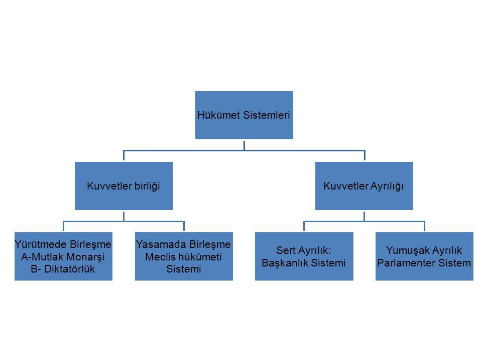 Meclis hükümeti Sistemi