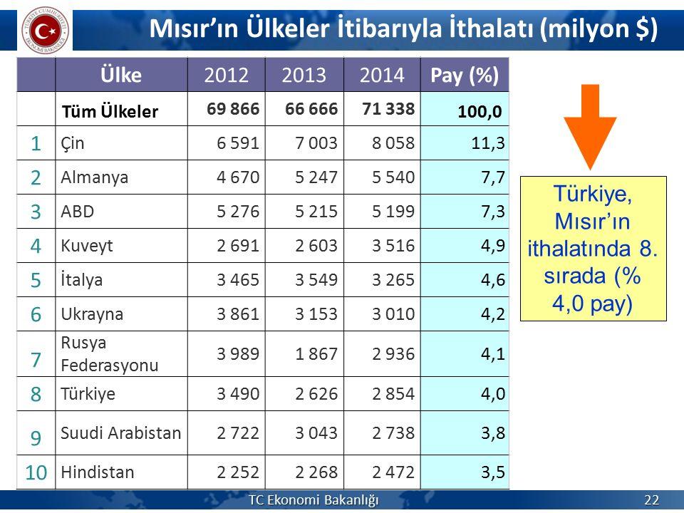 Türkiye, Mısır'ın ithalatında 8. sırada (% 4,0 pay)