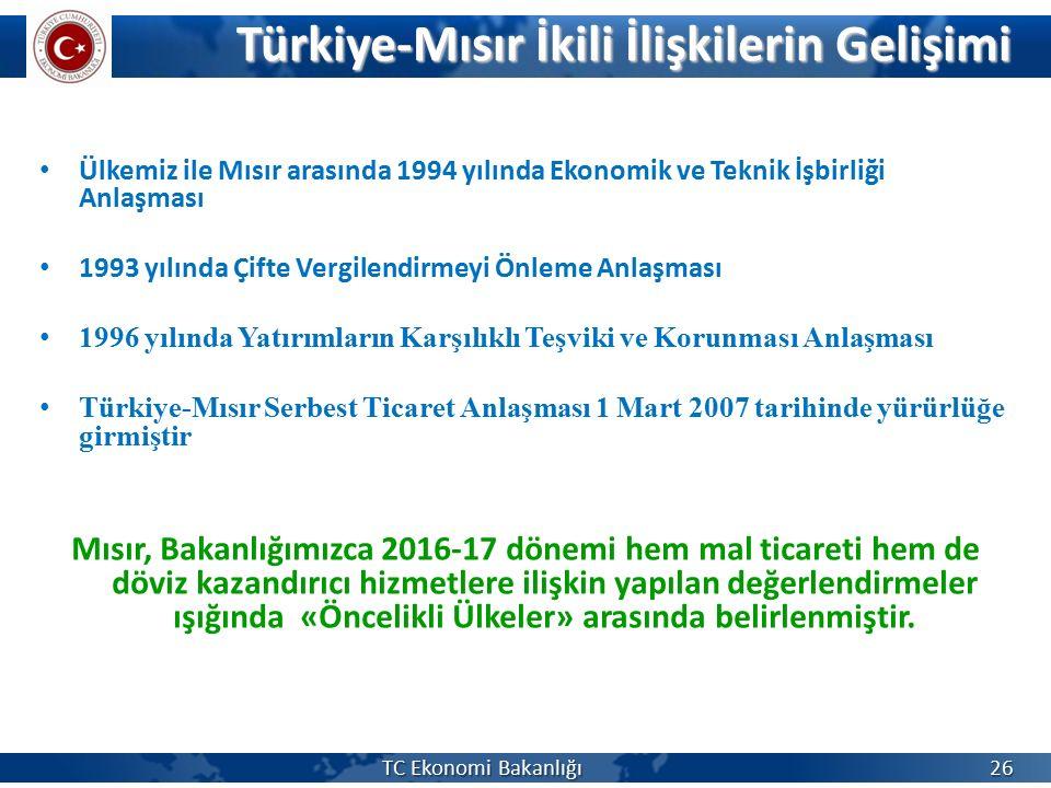 Türkiye-Mısır İkili İlişkilerin Gelişimi