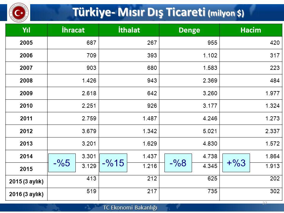 Türkiye- Mısır Dış Ticareti (milyon $)