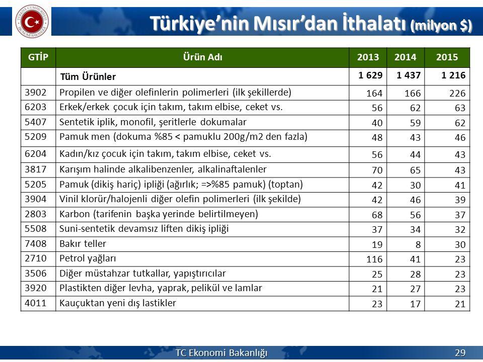Türkiye'nin Mısır'dan İthalatı (milyon $)