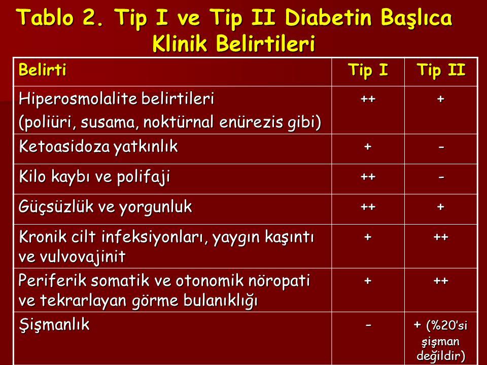 Tablo 2. Tip I ve Tip II Diabetin Başlıca Klinik Belirtileri
