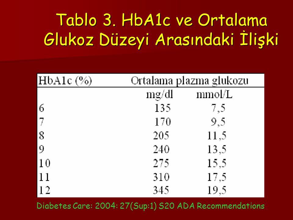 Tablo 3. HbA1c ve Ortalama Glukoz Düzeyi Arasındaki İlişki