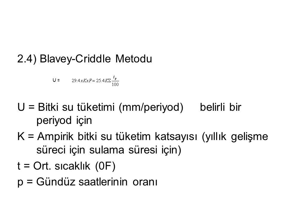 2.4) Blavey-Criddle Metodu