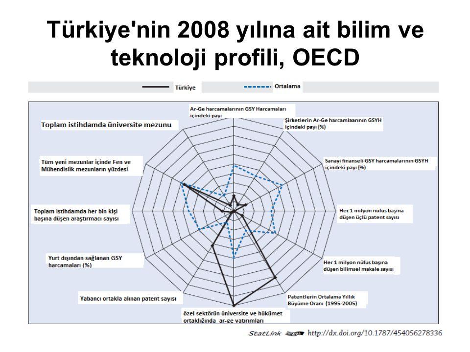 Türkiye nin 2008 yılına ait bilim ve teknoloji profili, OECD