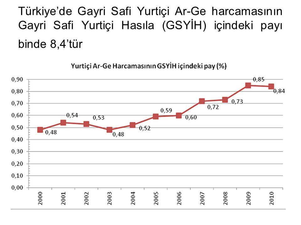 Türkiye'de Gayri Safi Yurtiçi Ar-Ge harcamasının Gayri Safi Yurtiçi Hasıla (GSYİH) içindeki payı binde 8,4'tür