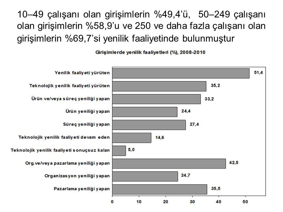 10–49 çalışanı olan girişimlerin %49,4'ü, 50–249 çalışanı olan girişimlerin %58,9'u ve 250 ve daha fazla çalışanı olan girişimlerin %69,7'si yenilik faaliyetinde bulunmuştur