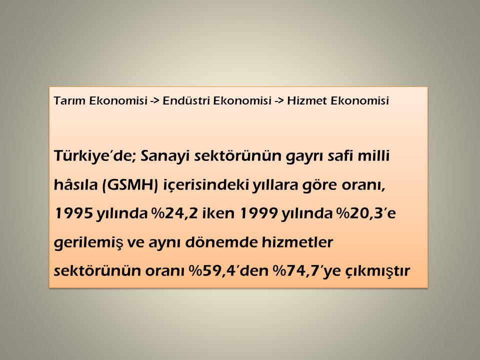 Tarım Ekonomisi -> Endüstri Ekonomisi -> Hizmet Ekonomisi
