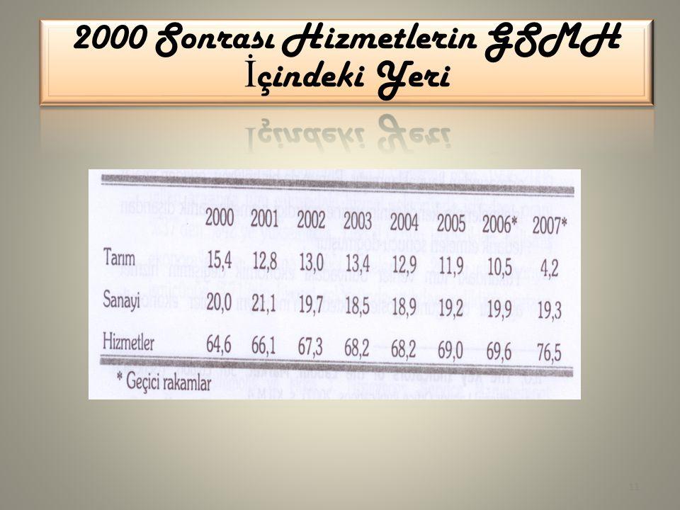 2000 Sonrası Hizmetlerin GSMH İçindeki Yeri