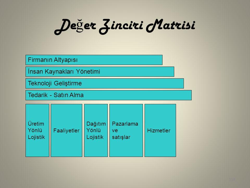 Değer Zinciri Matrisi Firmanın Altyapısı İnsan Kaynakları Yönetimi