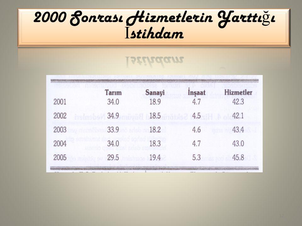 2000 Sonrası Hizmetlerin Yarttığı İstihdam