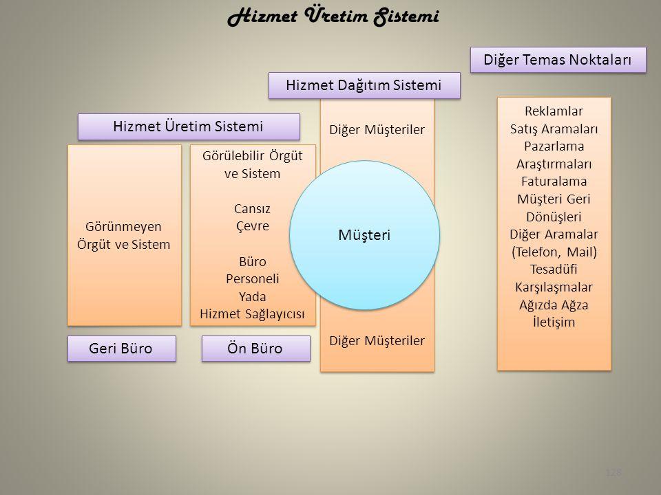 Hizmet Üretim Sistemi Diğer Temas Noktaları Hizmet Dağıtım Sistemi