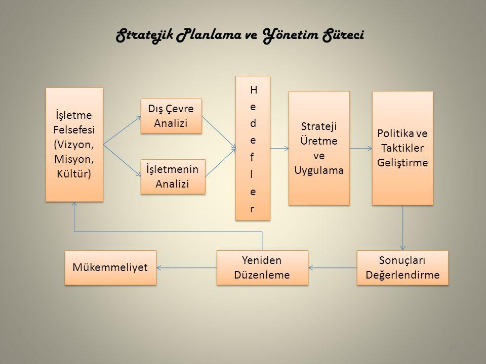 Stratejik Planlama ve Yönetim Süreci