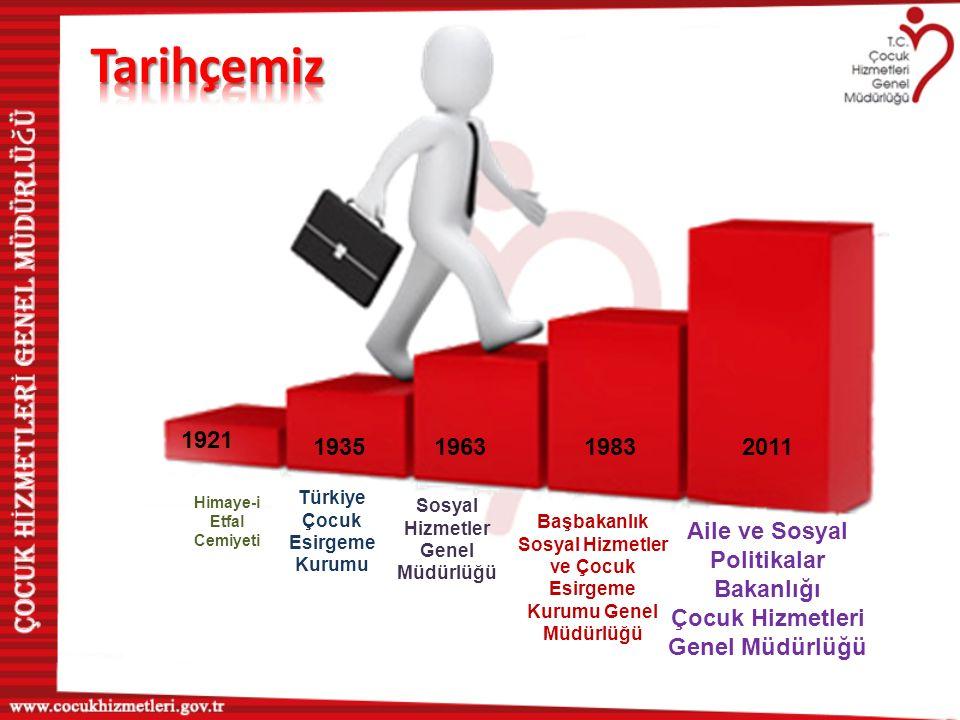 Tarihçemiz 1921. 1935. 1963. 1983. 2011. Himaye-i Etfal. Cemiyeti. Türkiye Çocuk Esirgeme Kurumu.