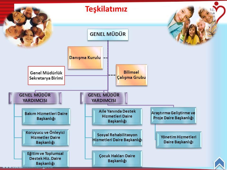Teşkilatımız GENEL MÜDÜR GENEL MÜDÜR YARDIMCISI Danışma Kurulu